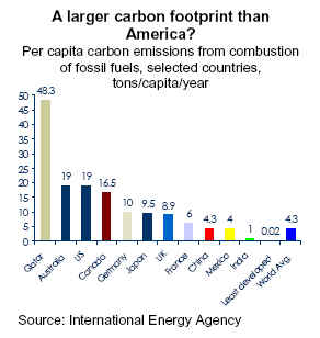 A larger carbon footprint than America?