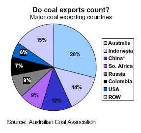 Do coal exports count?