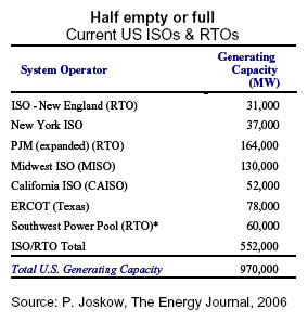 Installed Capacity in US Markets